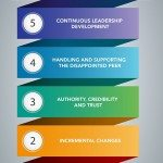 Your Guide To Becoming A True Leader At Work (Infographic)
