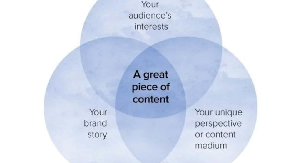 6 key lessons to learn from successful content marketers